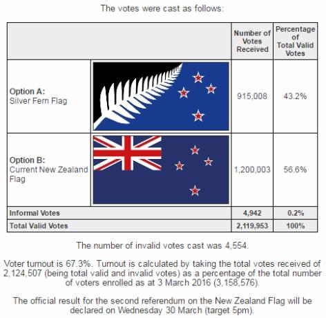 flag-referendum-2-results