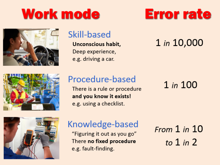 Work-mode-vs-error-rate
